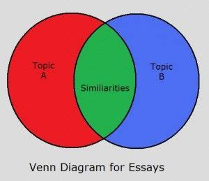 Theres No Comparison: The Best Compare and Contrast Essay